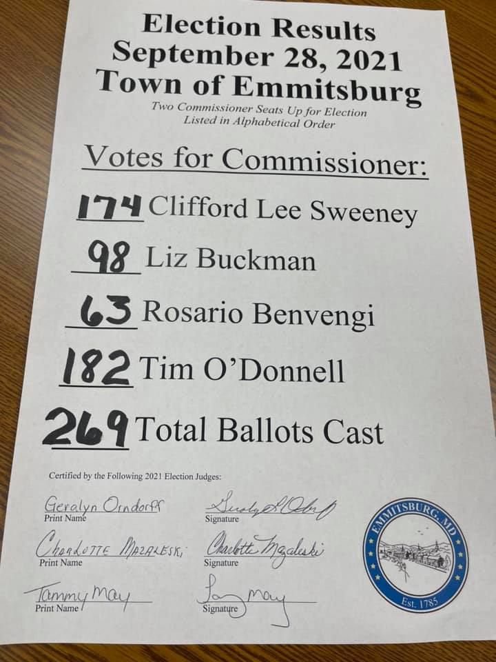 Two Incumbents Win In Emmitsburg Election