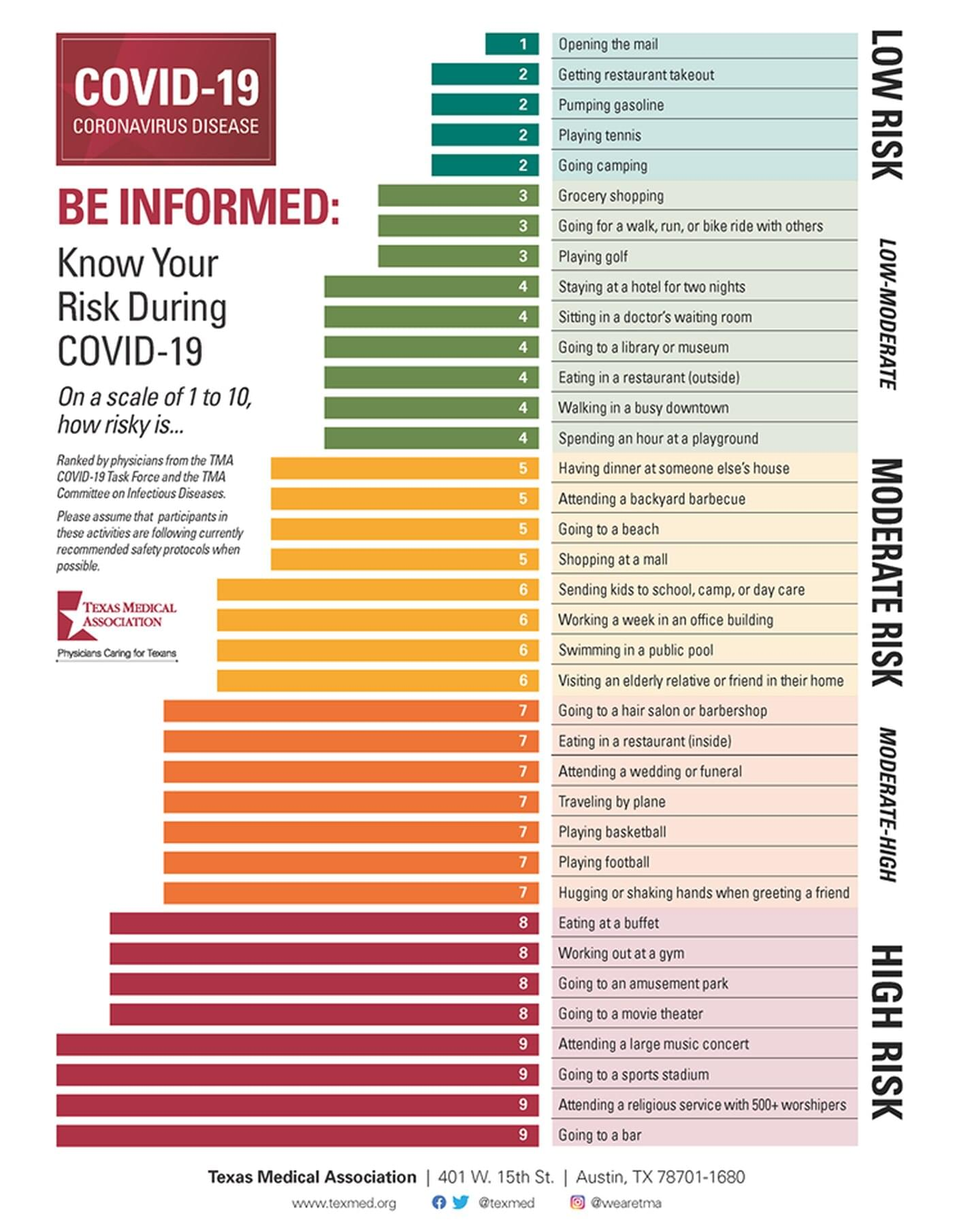 COVID19: Chart ranks lowest to highest risks of activities
