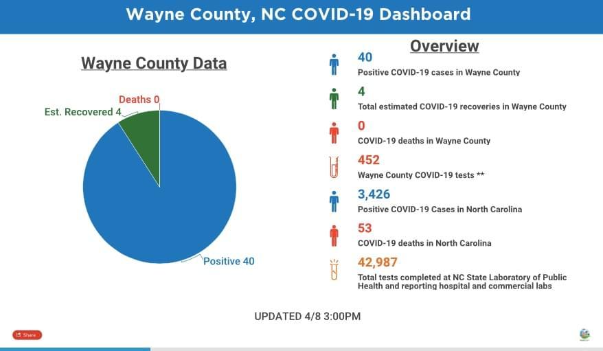 Wayne County Unveils New COVID-19 Online Dashboard