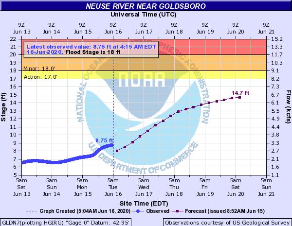 Neuse River Rises As Rain Continues Through Week