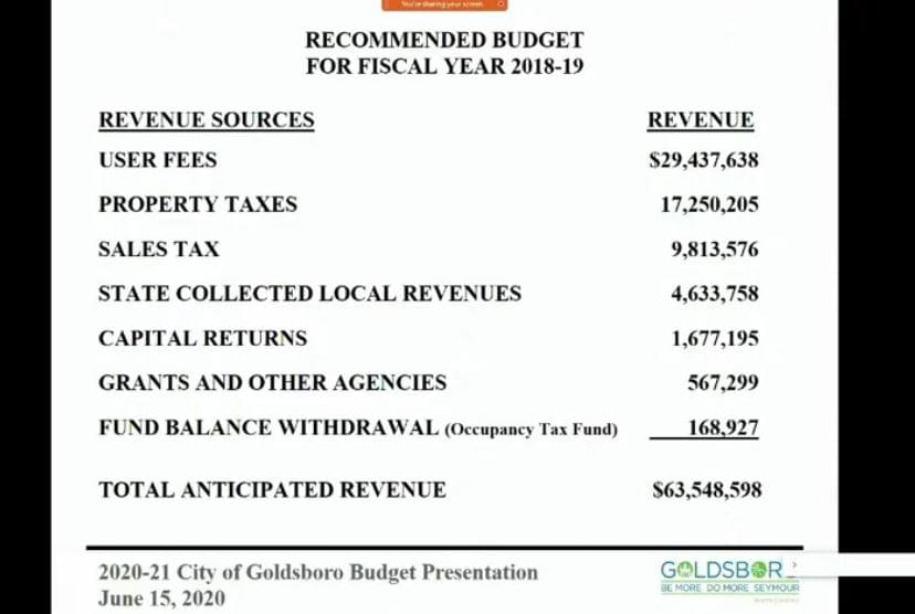 city of goldsboro water bill