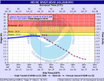 Neuse River Rises, May Avoid Flooding Near Goldsboro