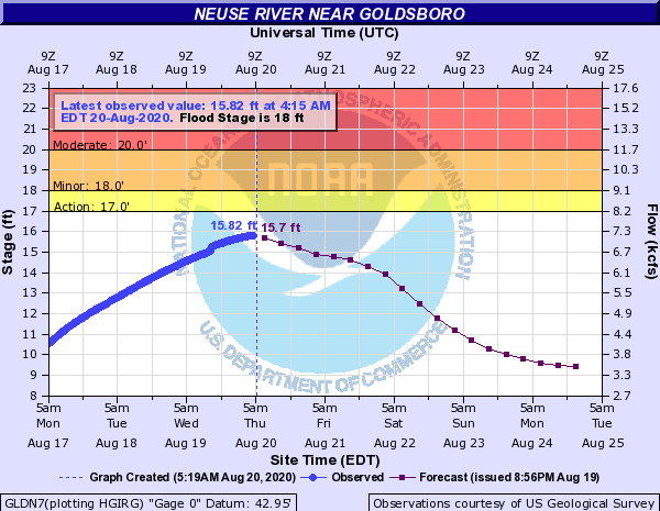 Neuse River Approaches Flood Stage Near Goldsboro