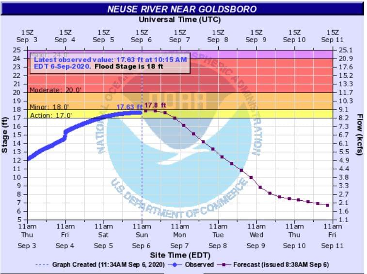 Flood Warning For Wayne & Lenoir Counties