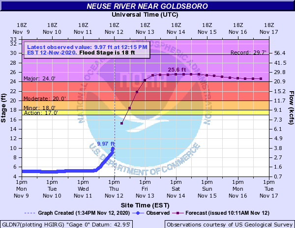Neuse River Expected To Hit Major Flood Stage