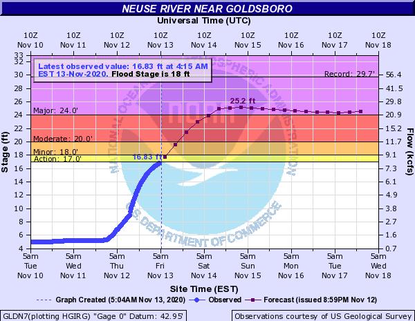 Neuse River Nears Flood Stage Near Goldsboro
