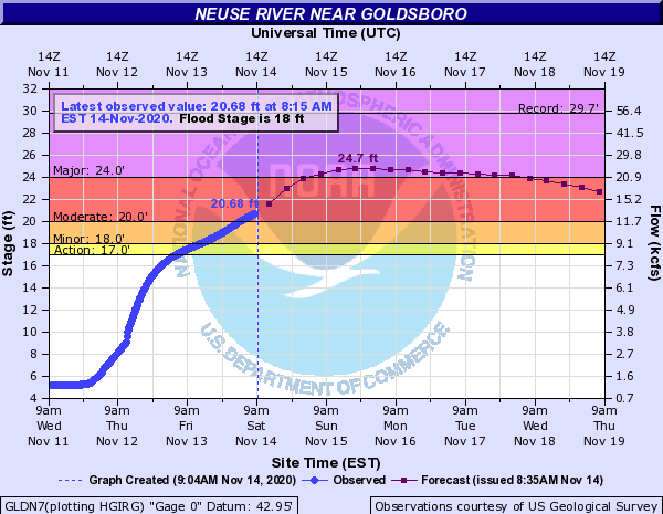 Neuse River Hits Flood Stage