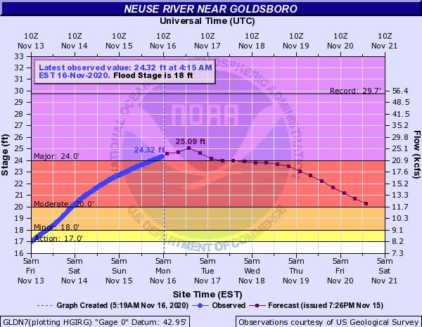 Neuse River Enters Major Flood Stage
