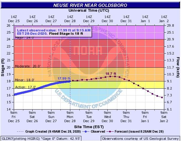 Flood WARNING Issued For Neuse River
