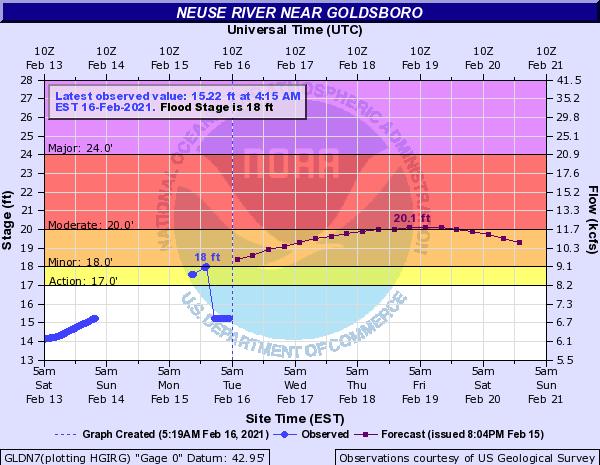 Neuse River Enters Flood Stage Near Goldsboro