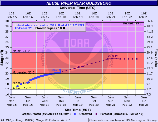 Neuse River Crest Forecast Continues To Increase