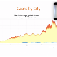 COVID-19 Cases by City