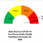 Two Rivers Releases Updated Risk Dial
