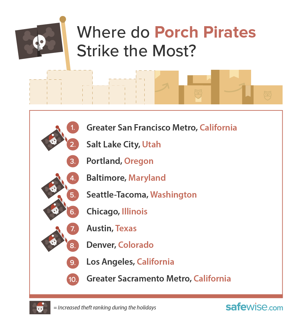 Does Lincoln Rank In The Worst Cities For Porch Pirates?