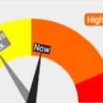 COVID-19 Risk Dial Now In Orange Range For Lincoln Lancaster County