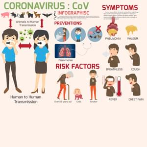 You can help stop COVID-19 by knowing the signs and symptoms: Fever, Cough, Shortness of breath, Seek medical advice if you Develop symptoms AND Have been in close contact with a person known to have COVID-19 or live in or have recently traveled from an area with ongoing spread of COVID-19. Call ahead before you go to a doctor's office or emergency room. Tell them about your recent travel and your symptoms.