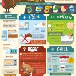 Your Thanksgiving Leftover Guide