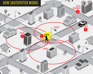 Shot Spotter Doing Its Job