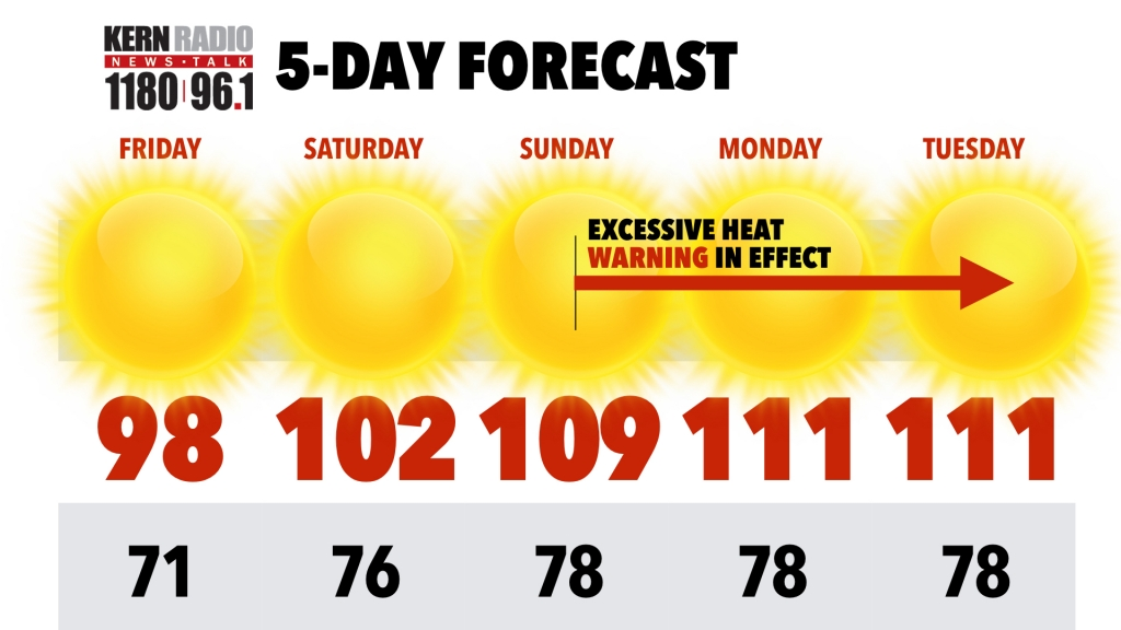 Excessive heat warning forecast for the weekend