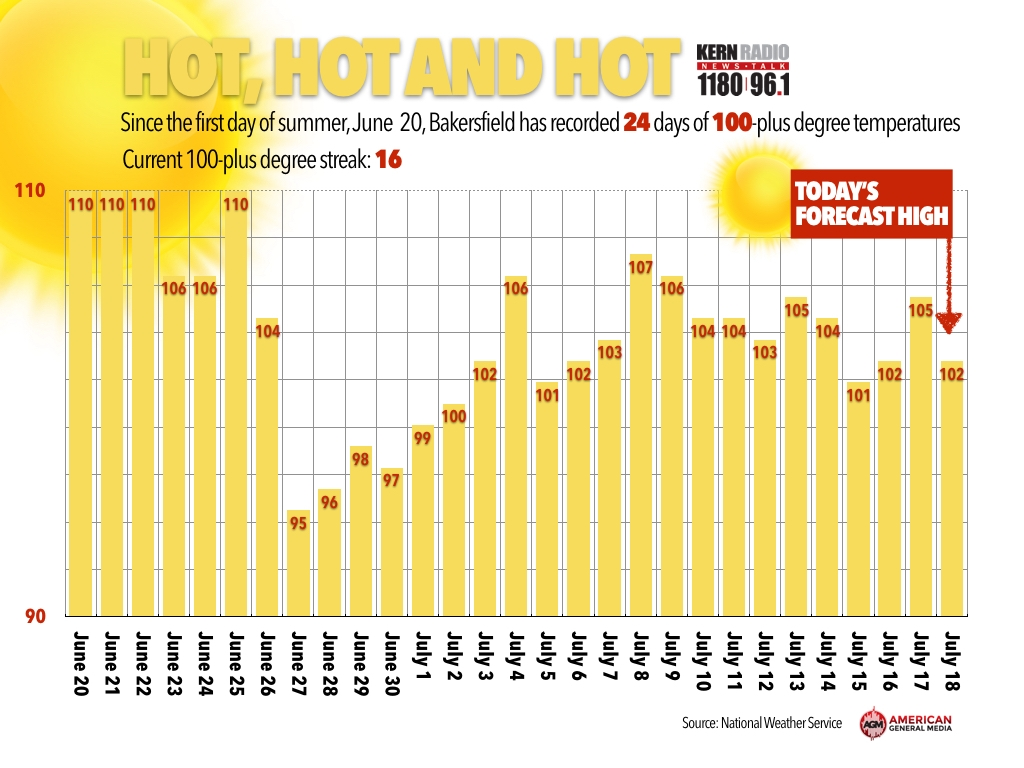 Heat wave continues, smoke will make for poor air quality