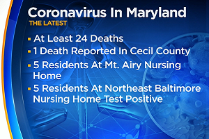 Coronavirus Latest: 1,660 Maryland COVID-19 Cases, 24 Deaths Reported