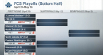 FCS Playoffs Set – VMI heading to Harrisonburg