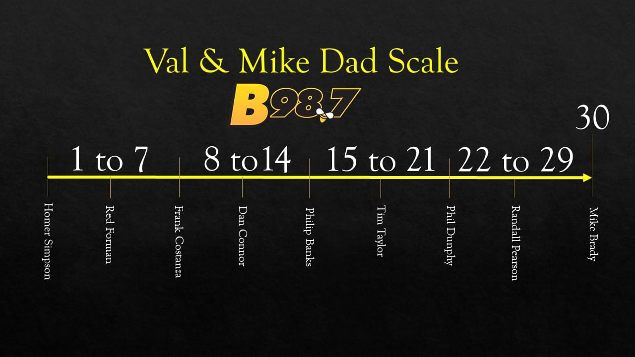 Where does your dad fit on the Val & Mike Dad Scale?