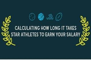 Find Out How Long it Takes an Athlete to Make Your Salary