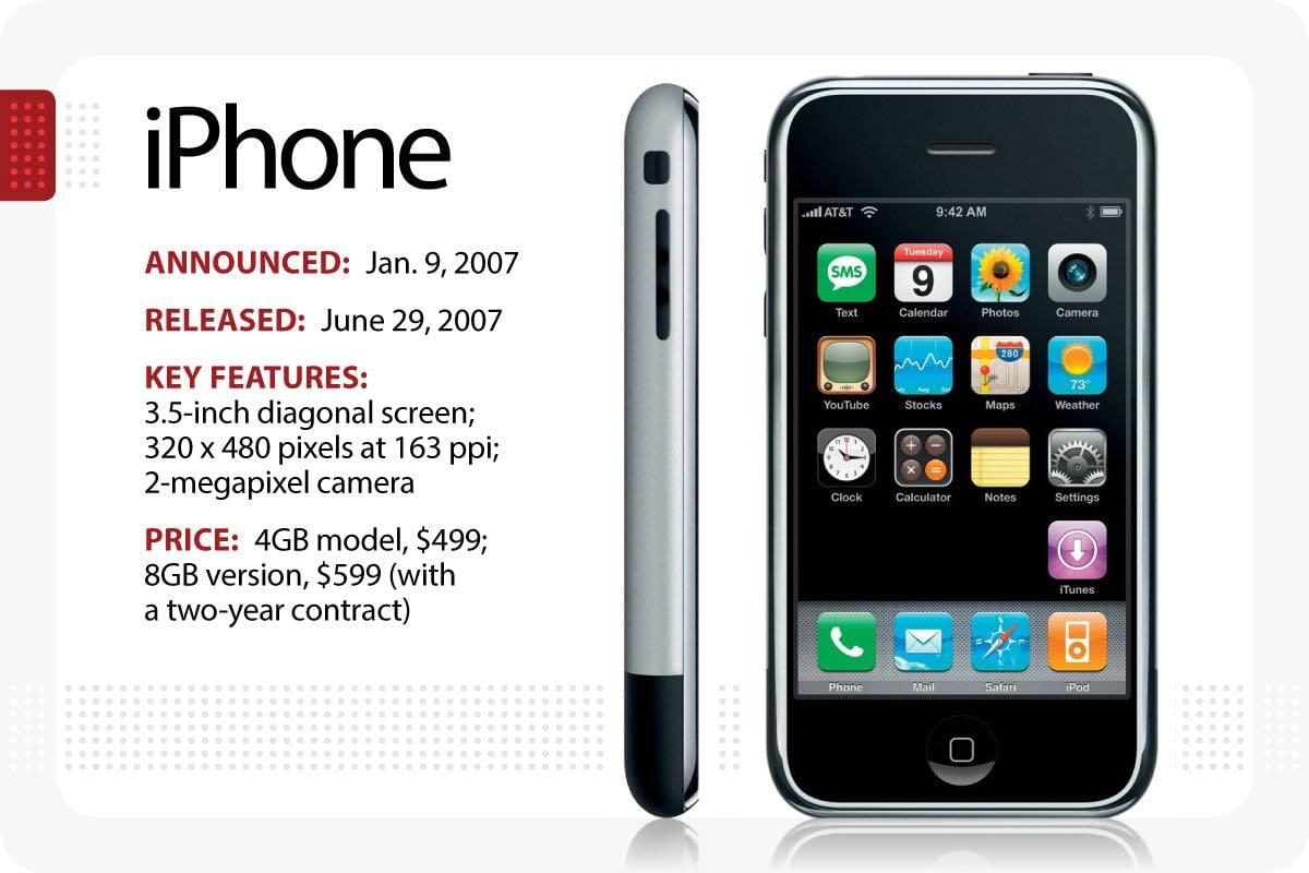 The iPhone is officially a TEEN!