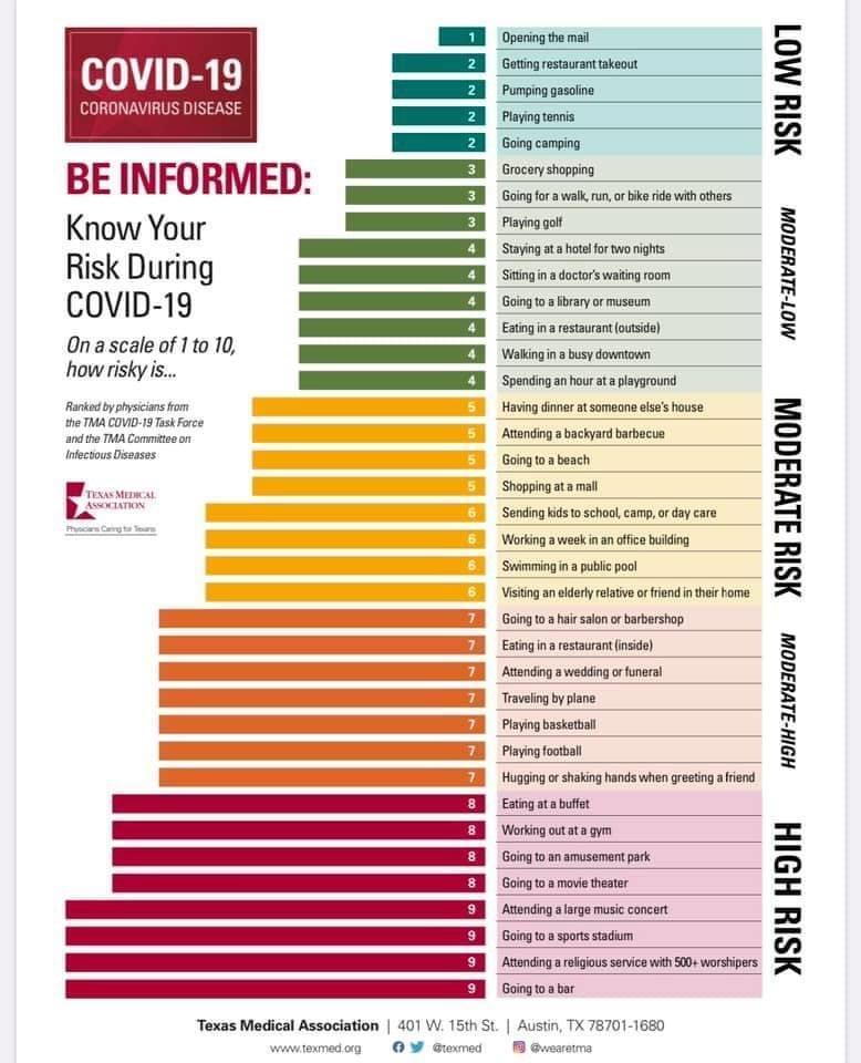 Texas Medical Association Provides Guidance on Coronavirus Risk Levels