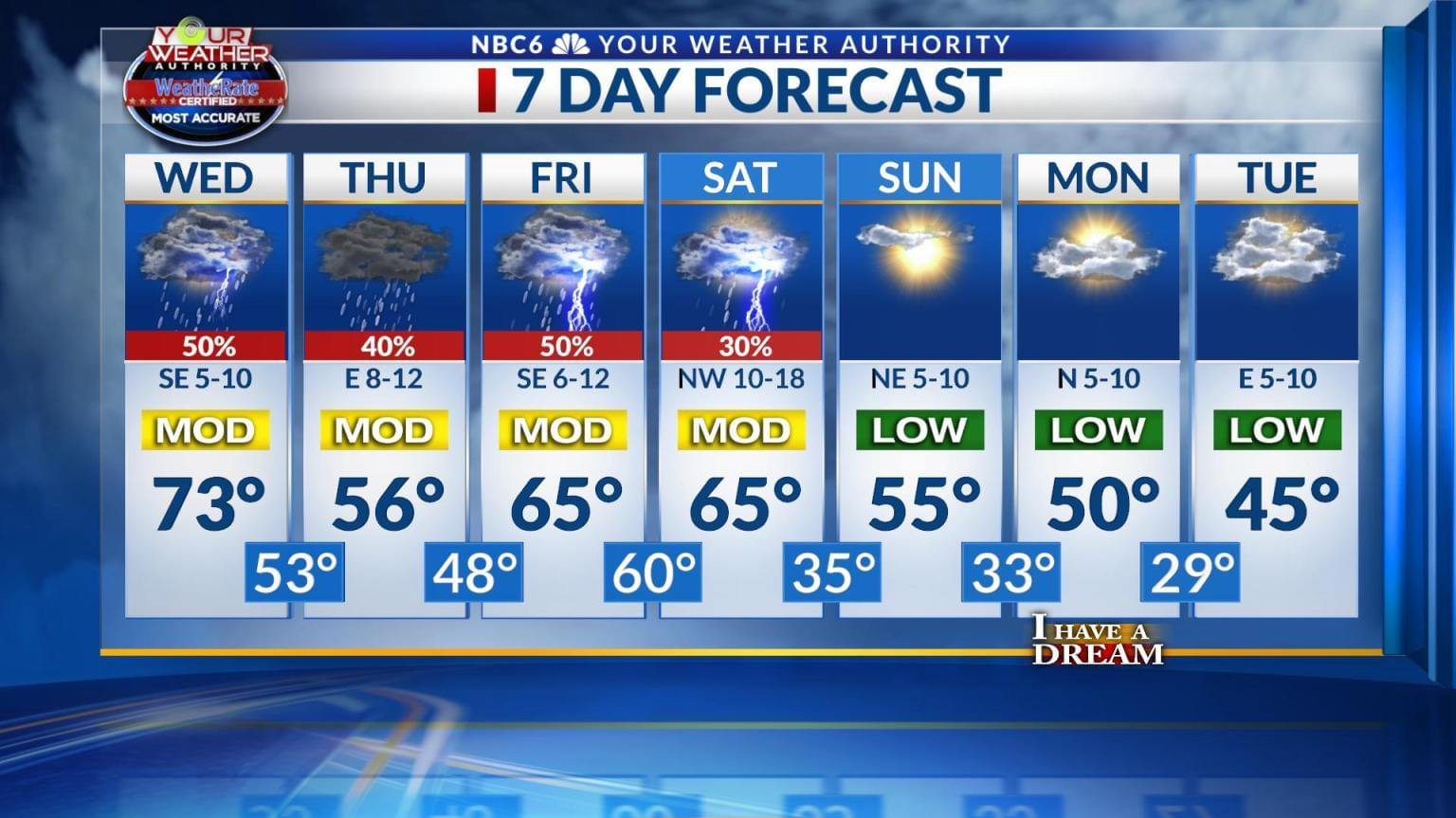 More Rain Is In The Forecast This Week – Along With Cooler Temps