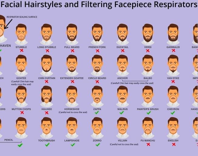 To Avoid the Coronavirus: Shave Off That Beard