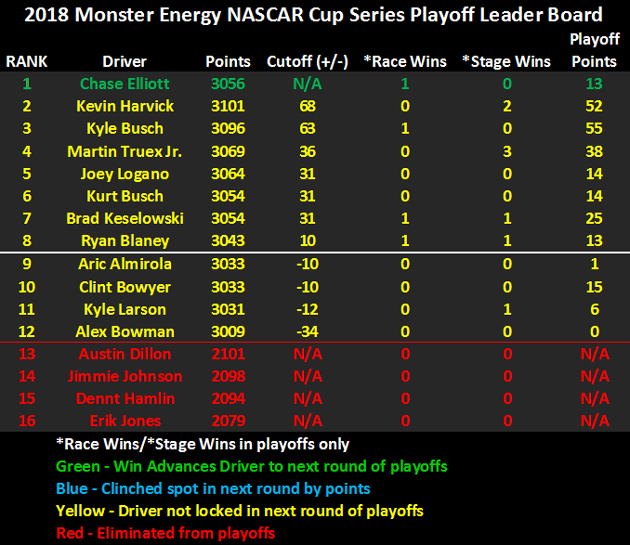 2018 NASCAR Playoffs Leader Board heading to Talladega