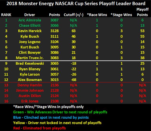 2018 NASCAR Playoffs Leader Board heading to Kansas