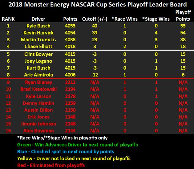 2018 NASCAR Playoffs Leader Board heading to Martinsville