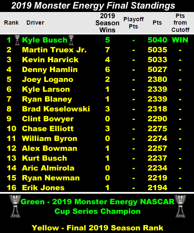 Final 2019 Monster Energy Cup Series Standings