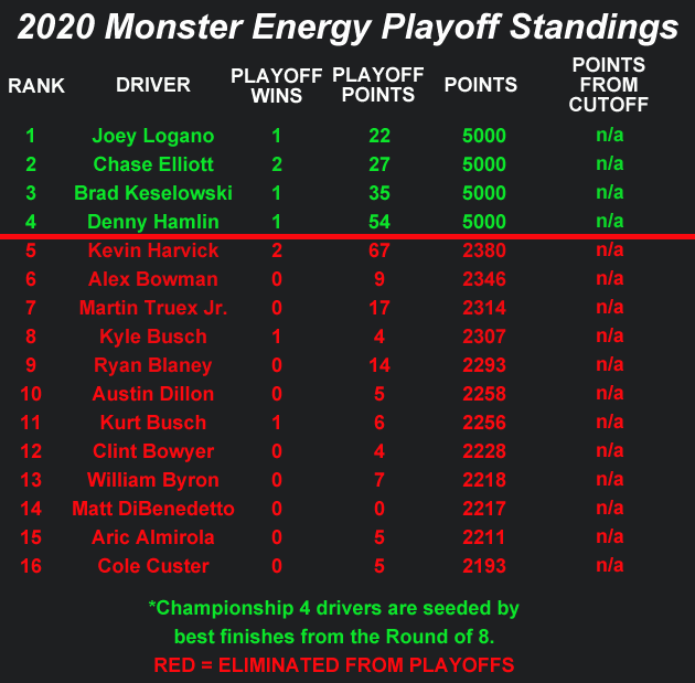 2020 NASCAR Cup Series Playoff Standings heading to Phoenix Raceway for Season Finale 500