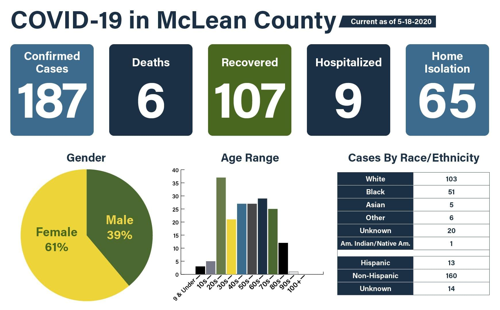 MCHD announces 17 new cases; countywide total surges to 187