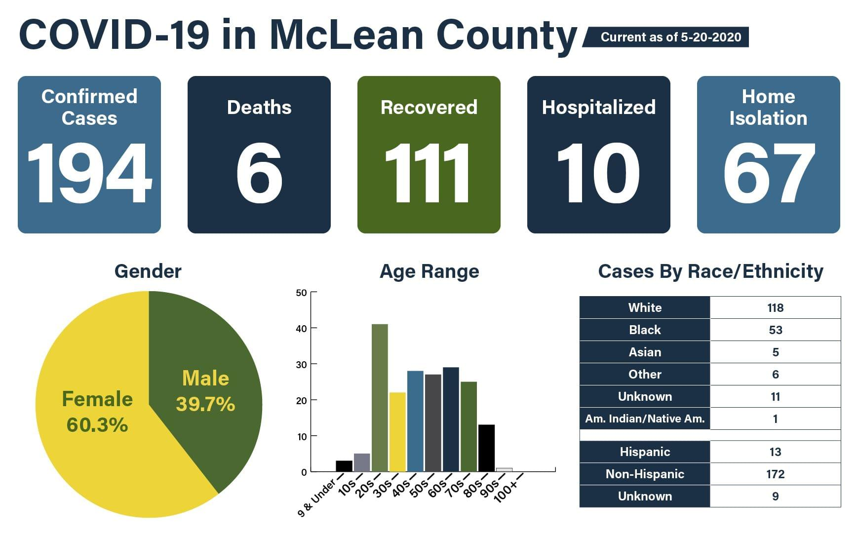 Local health officials announce five new cases of COVID-19