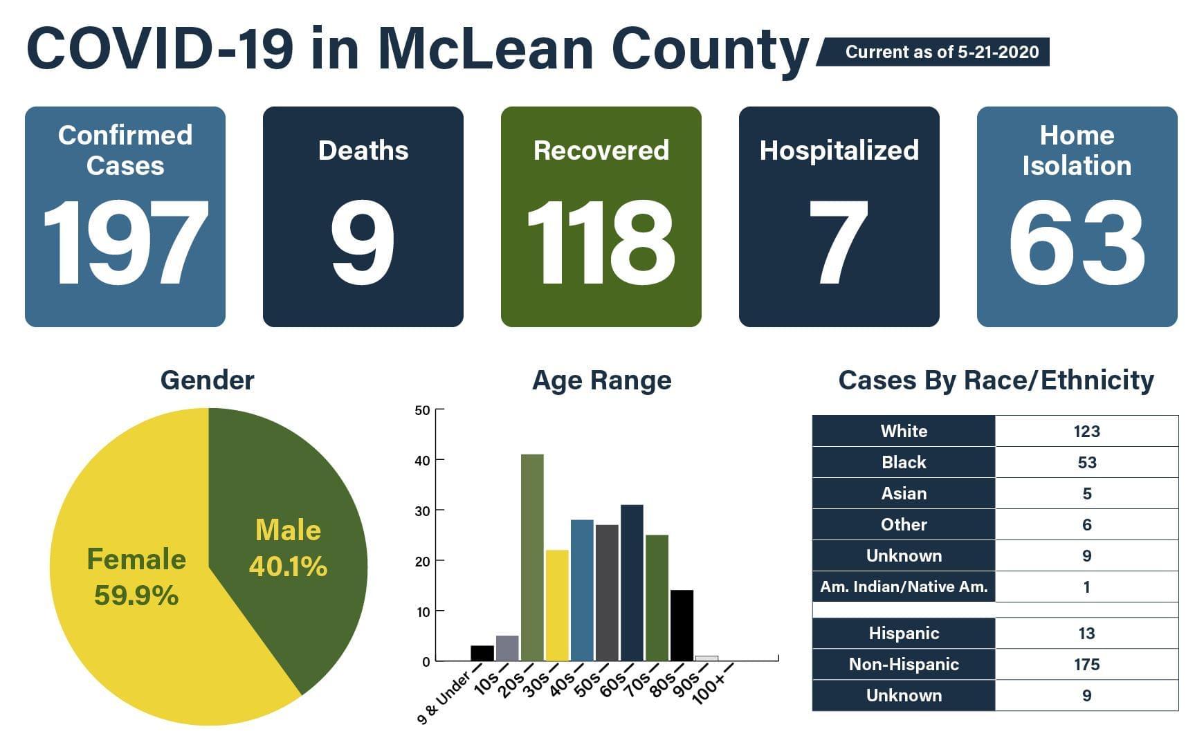 MCHD announces three more COVID-19 deaths