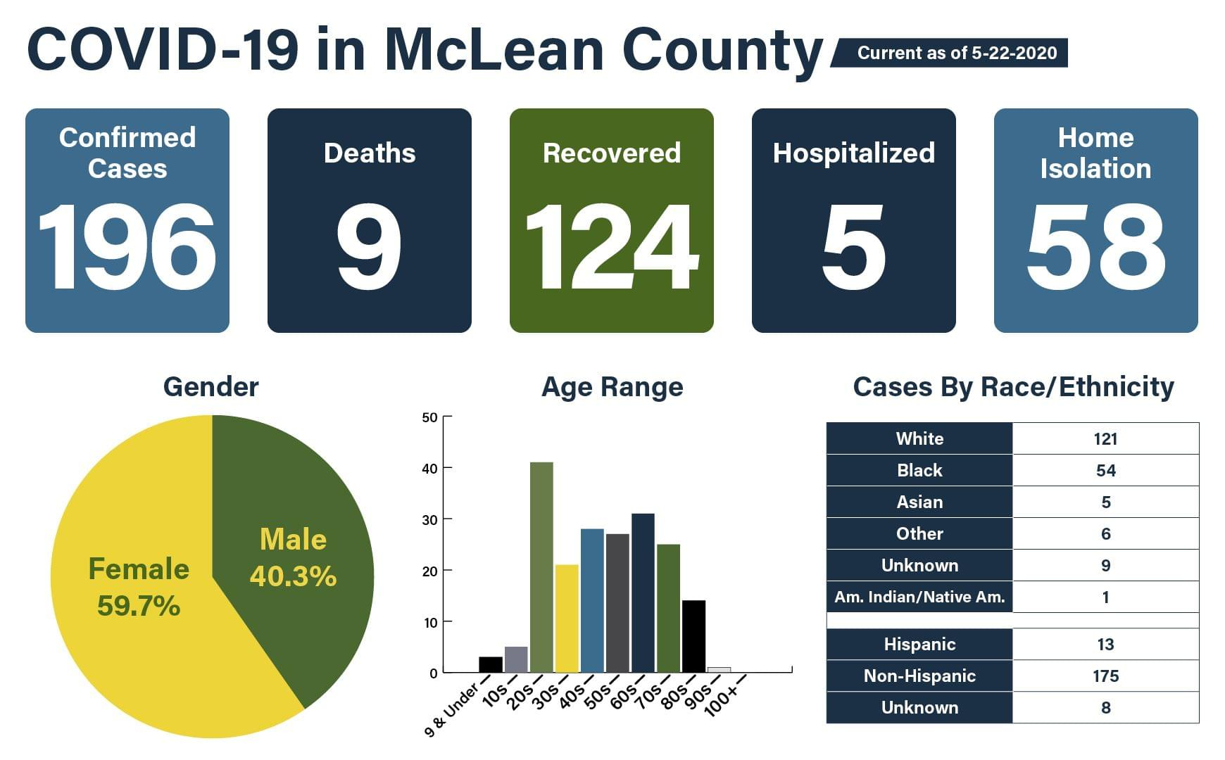 """MCHD Administrator: """"They could potentially do more than 250"""" at McLean County testing site"""
