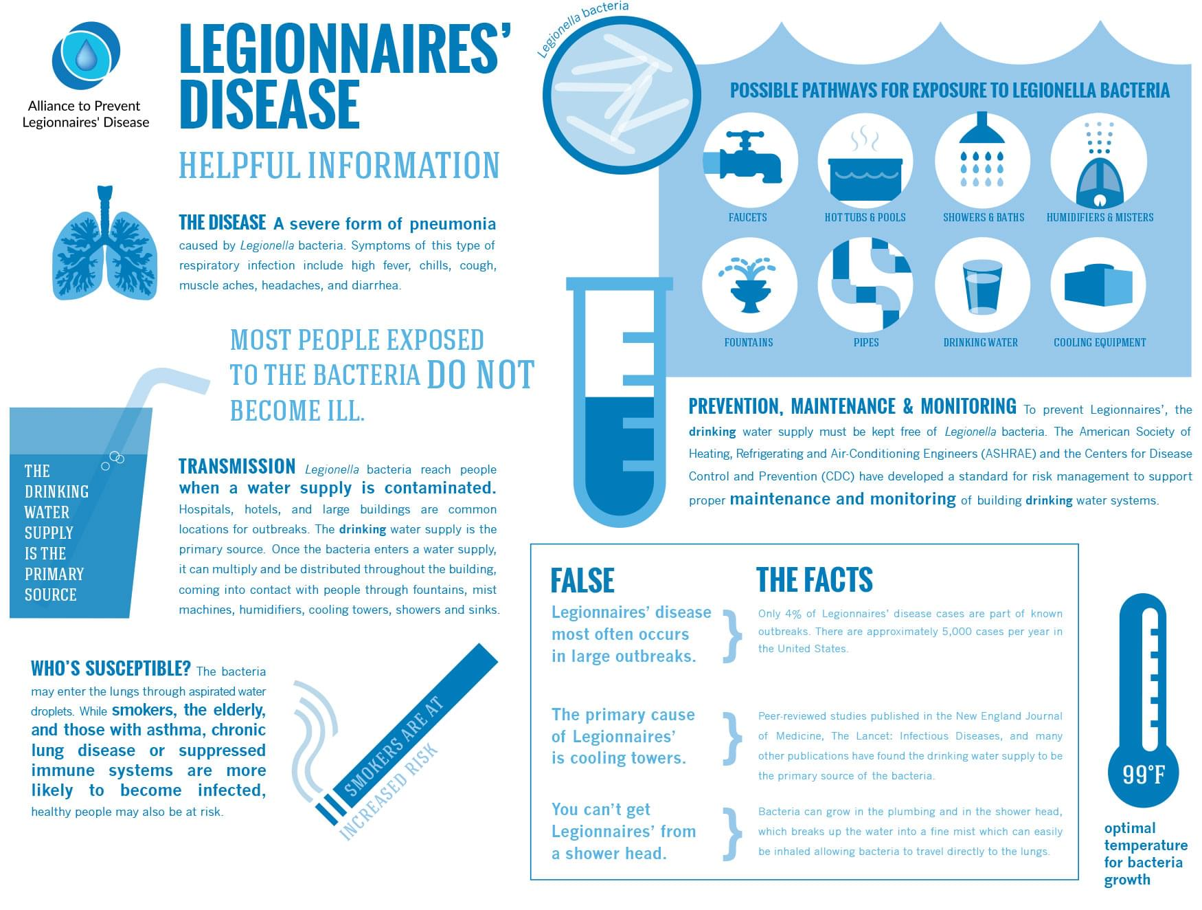 Water pipes which have been at rest could lead to Legionnaires' Disease