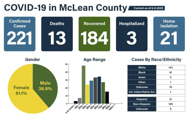 McLean County adds one new case of coronavirus; 184 have recovered