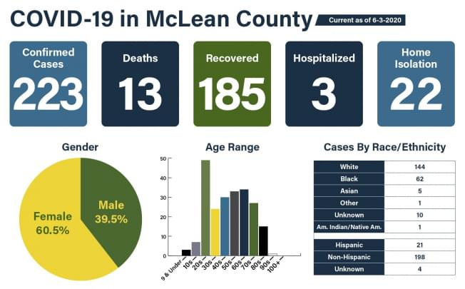 2 new cases of coronavirus in McLean County; Heritage Manor with first confirmed case