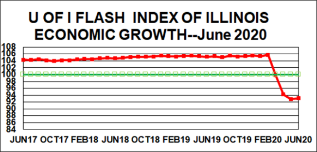Illinois' economic comeback from coronavirus may be under way