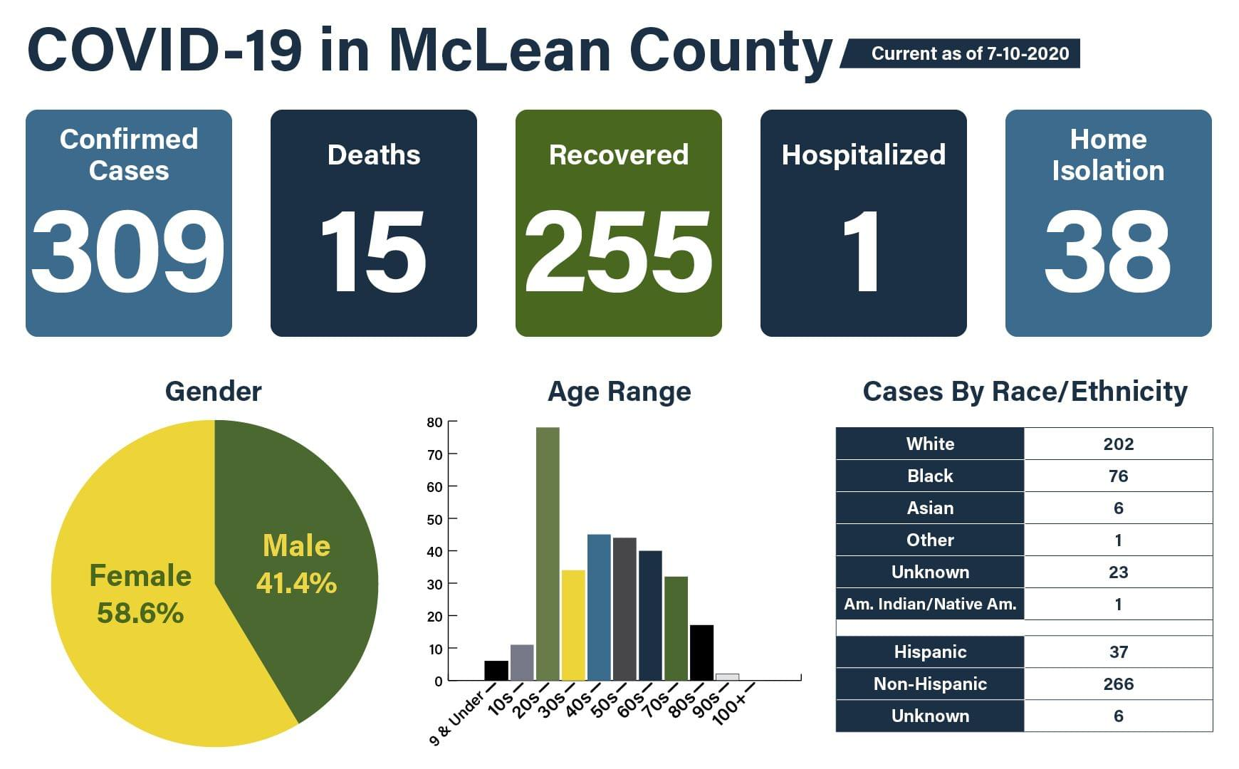 MCHD announces 10 new COVID-19 cases; county total over 300 cases