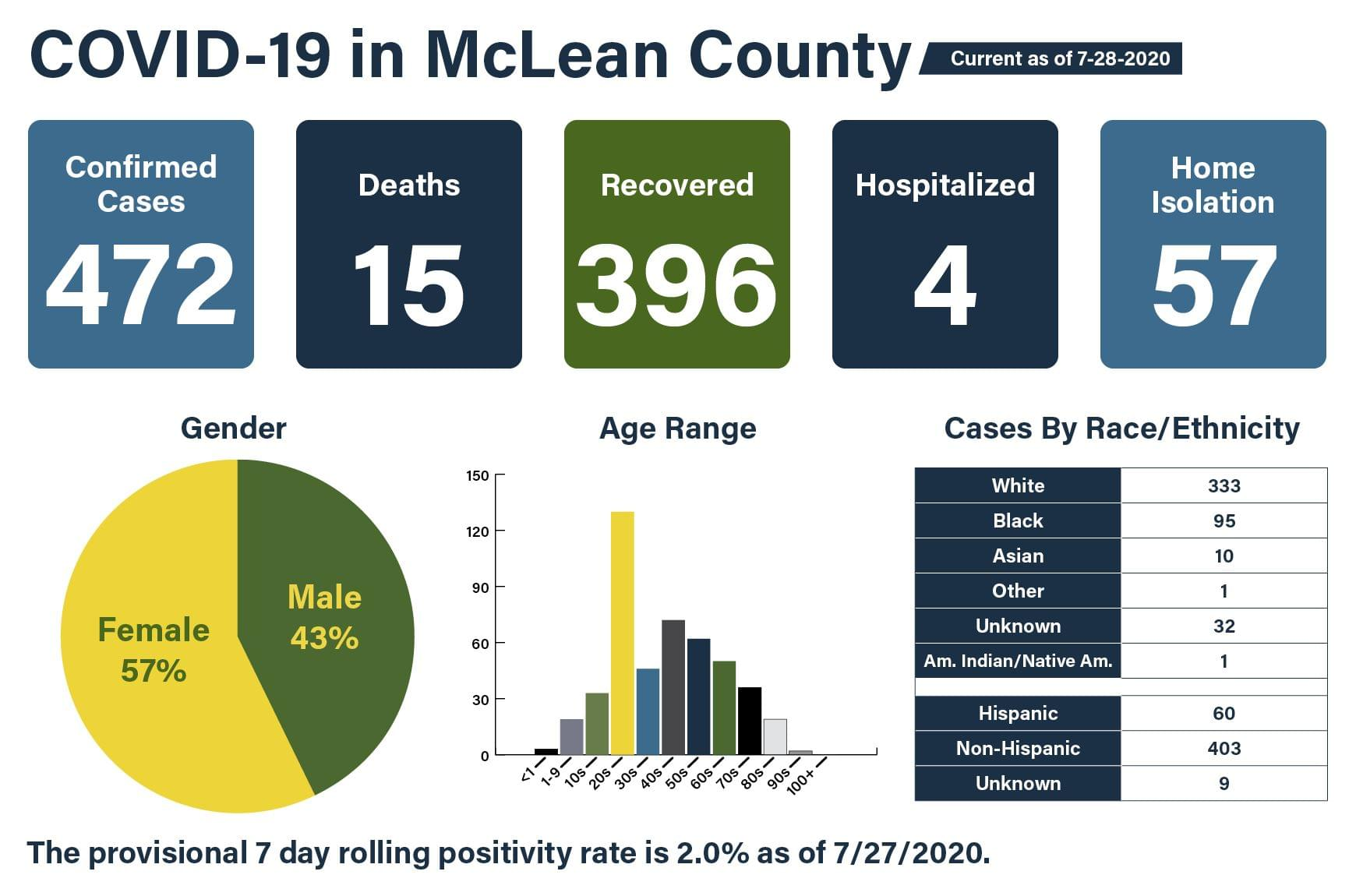 McLean County Health officials announce 11 new COVID-19 cases