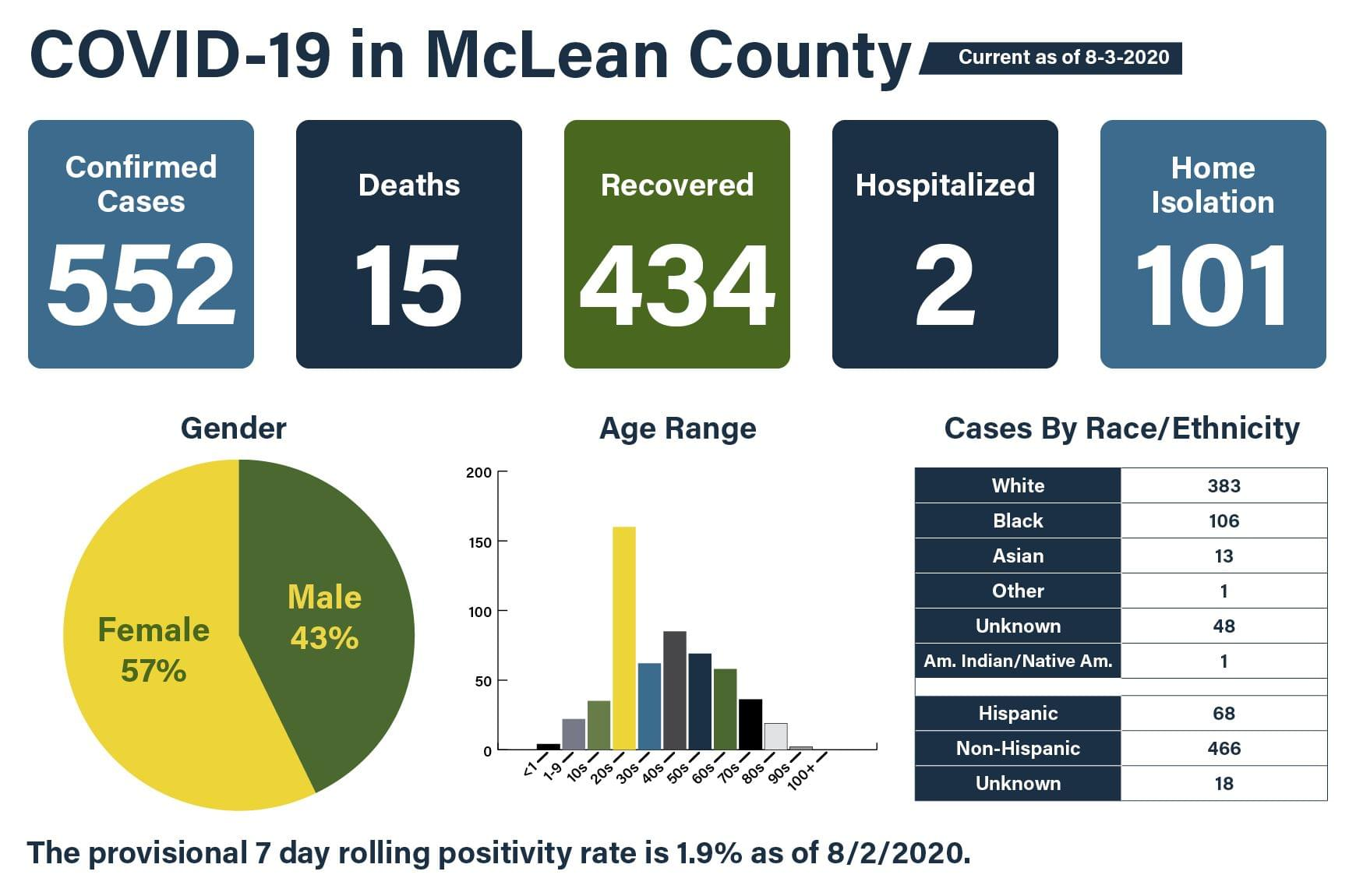 McLean County health officials announce seven new cases of COVID-19