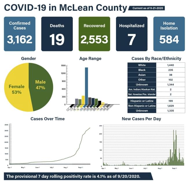 15 new COVID cases in McLean County