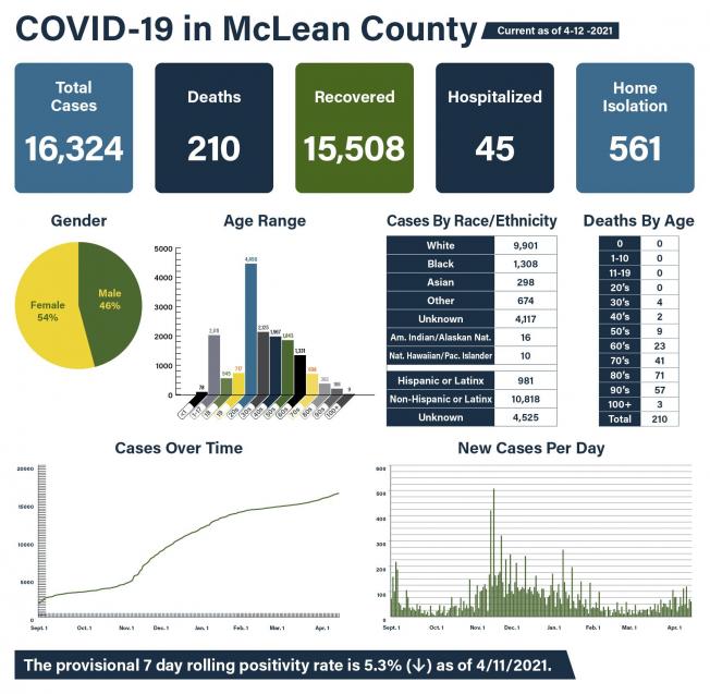 MCHD reports 164 new cases of coronavirus
